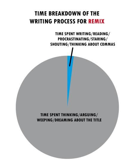 remix pie chart