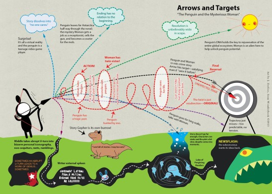 Arrows and Targets